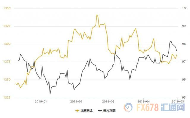 黄金T+D本月收跌,但FED降息预期升温,美元回落料限制金价跌幅;机构暗示:大胆买!_纸黄金价格走势图
