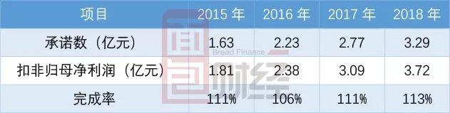根据视觉中国披露的数据,标的资产达成2015-2018年承诺业绩,但基本压线完成,完成率保持在106%-113%范围内。
