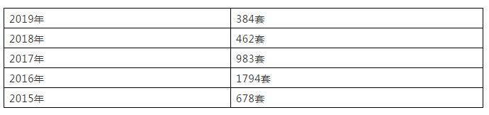 (数据来源:住在杭州网 ,制表:镁刻地产)