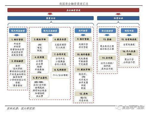 恒大研究院夏磊:钱流进房地产了吗?