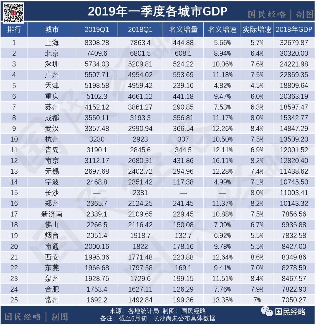 2019济南区县gdp排行_重磅!前三季度山东137个区县GDP排名出炉,看你家乡