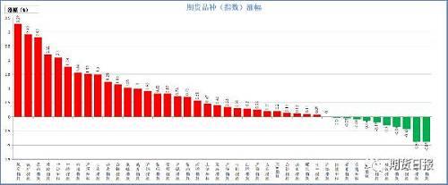 昨日期货市场绝大多数上涨。涨幅较大的是焦炭,涨近3.5%,其次是铁矿石、原油,涨幅近3%,然后是橡胶、中证500,涨幅超2%;跌幅较大的是锰硅、玻璃,跌近1%,其次是硅铁、沪铅、动力煤,跌幅近0.5%,然后是五年国债、苹果、十年国债、PVC、黄金飘绿。