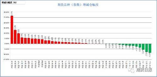 昨日商品多数增仓。增仓幅度居前的是焦炭,26.47%;焦煤,13.12%;铁矿石,9.72%;丙烯,5.79%;原油,5.46%;减仓幅度居前的是上证50,8.62%;沪深300,7.76%;豆一,5.67%;十年国债,3.56%;豆粕,2.69%。