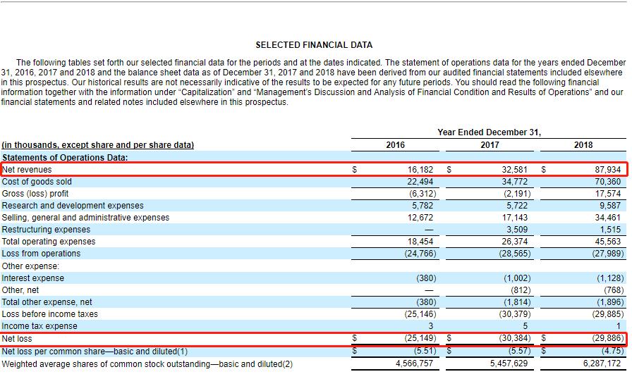 在BYND的公告里,还专门提示到公司历年亏损的风险。
