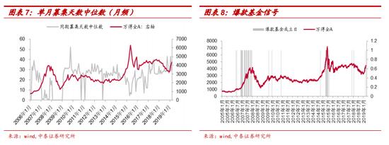 """中泰证券:""""爆款基金""""出现=A股回调信号?"""
