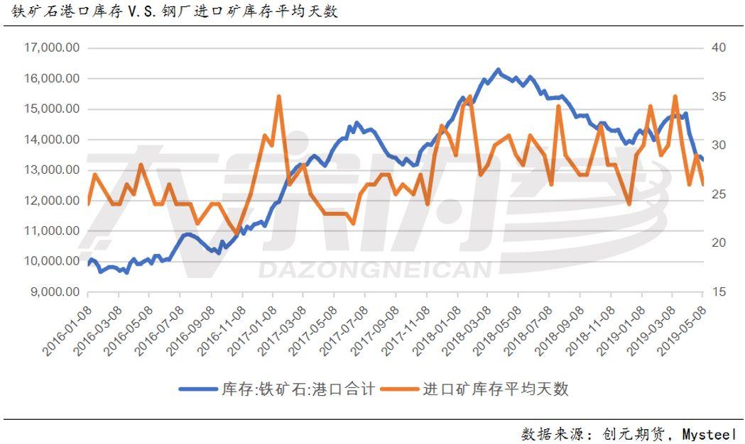 5月10日公布的数据依旧在下行,降幅从2.96%减小到了0.79%,同时对应的是钢厂进口矿库消比以及库存平均天数的回落。由此可见,铁矿需求下降,但同时港口库存也在下降,这就带有明显的主动去库存意向,透露着对后市明显的不看好。