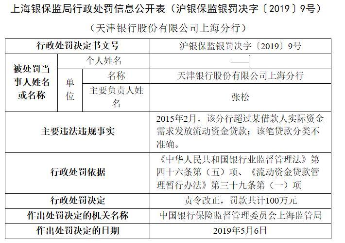 天津银行上海分行被罚100万元:超过借款人需求发放贷款