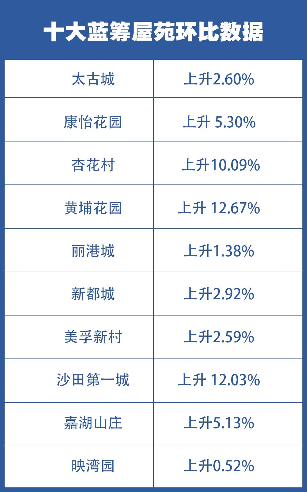 数据来源:中原地产5月10日公布的指数,根据4月29日至5月5日签订正式买卖合约的中原集团成交计算。