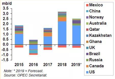 减产会议在即 看看OPEC怎么说