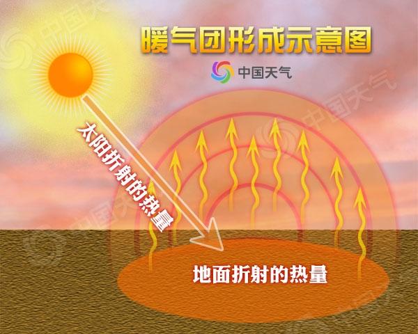 热热热!北京等四大城市将创新高 周五气温飚至33℃
