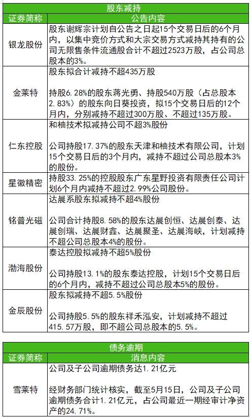 *ST康得投诉银行违规【5月15日晚间公告合辑】