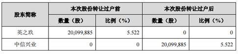 中信兴业2.88亿元入资金徽酒成第三大股东