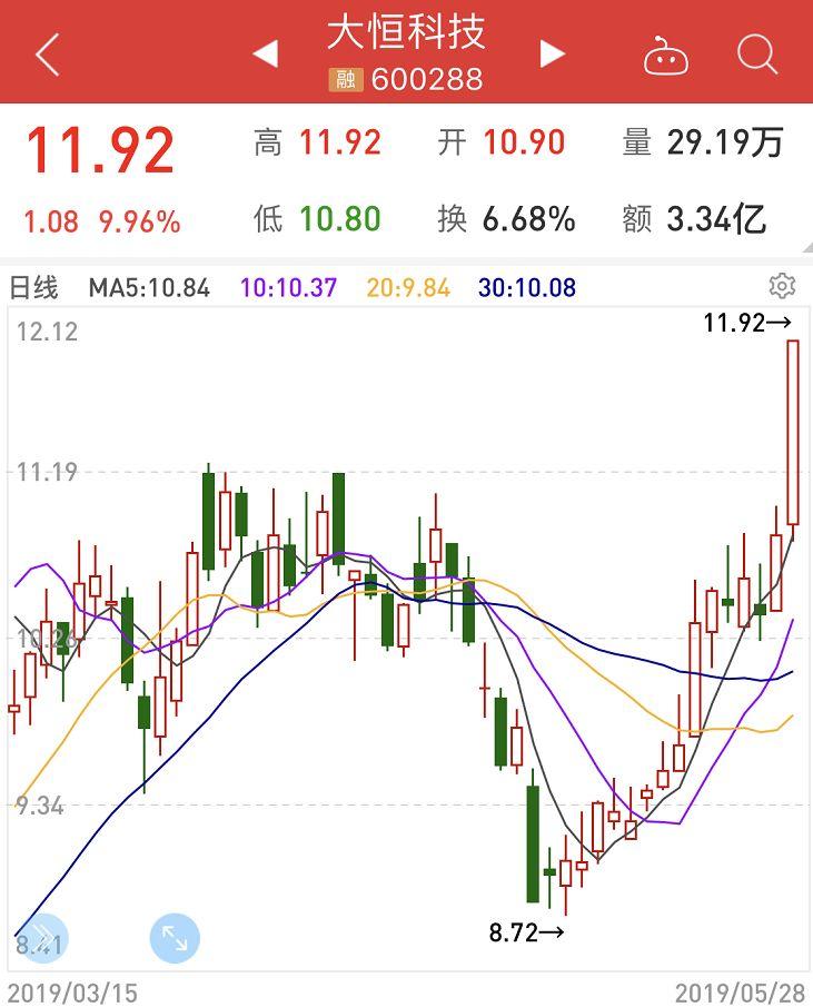 徐翔又躺赚:概念股两只涨停1只月内已翻倍 有甚么事?