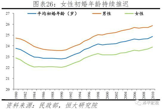 晚育现象也日益突出。1990-2015年女性平均初育年龄从24.1岁推迟至26.3岁,平均生育年龄(所有孩次)从24.8岁推迟至28.0岁。1990年主要初育年龄、主要生育年龄均为20-27岁,生育一孩数、生育子女数占比分别为86.6%、74.9%。而到2015年,主要初育年龄推迟至22-29岁,且生育一孩数占比降至66.7%;主要生育年龄推迟至23-30岁,且生育子女数占比降至59.1%。并且,1990-2015年30岁以上高龄产妇的生育一孩数占比从4.2%增至近19.2%,生育子女数占比14.0%增至32.3%。从2015年小普查数据看,生育一孩、二孩、三孩及以上的平均年龄分别为26.3、29.6、32.0岁,生育孩次数占比分别为72.0%、73.5%、69.5%。