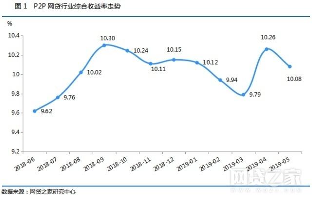 """5月网贷月报:""""三降""""持续落实 平台数降至914家"""