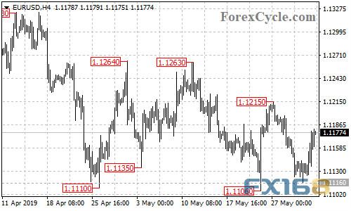 ...这一资产进入熊市 欧元、英镑、澳元、日元及加元日内走势预测 美元资产欧元资产