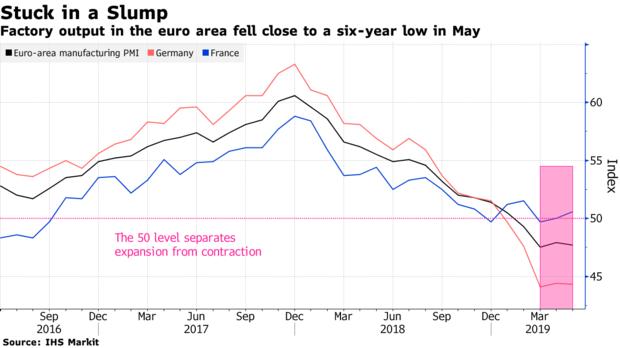 欧元区制造业在5月仍在萎缩,该行业在整体上拖低第二季度经济