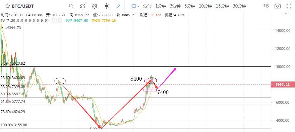 陆睿铭:买盘推动黄金再次暴涨 比特币如期走跌续看回调