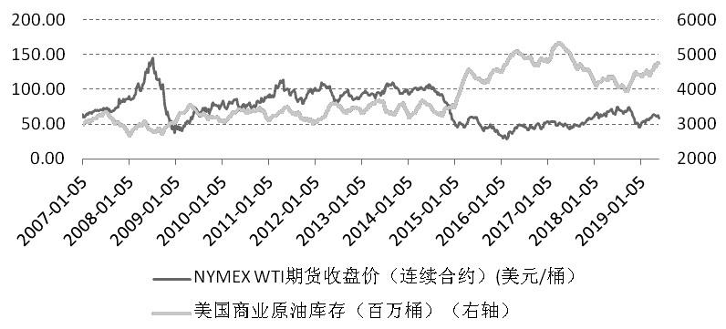图为美国商业原油库存和NYMEX?WTI原油期货收盘价走势对比