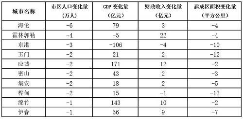 同时,也有些城市人口是减少的,GDP和财政收入都是增加的,建成区面积还在扩大。