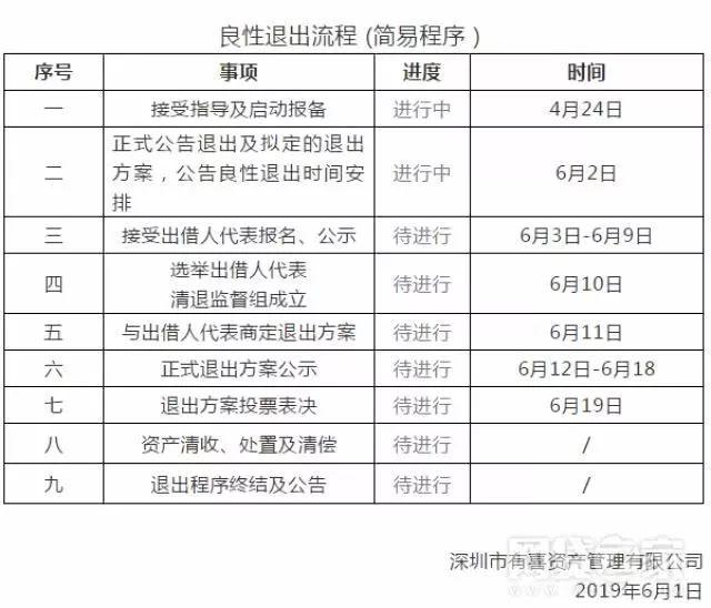 深圳又一家P2P宣布良性退出:真实交易不可能强迫借款人提前结清
