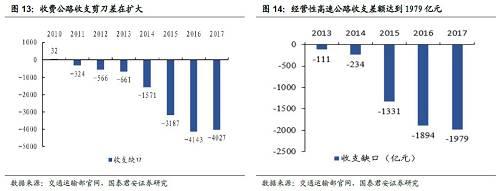 资料来源:交通运输部,国泰君安证券,点击可看大图。