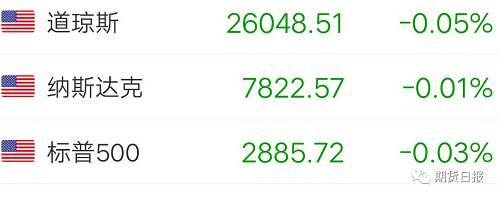上周,和A股市场的弱势表现截然不同的是,欧美等海外市场出现了普涨行情,主要源于上周美联储官员的表态提升了市场对美联储降息的预期。