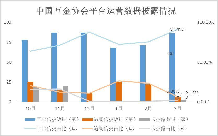 中国互金协会多数网贷会员信披时效改善,累计规模前十平台均盈利