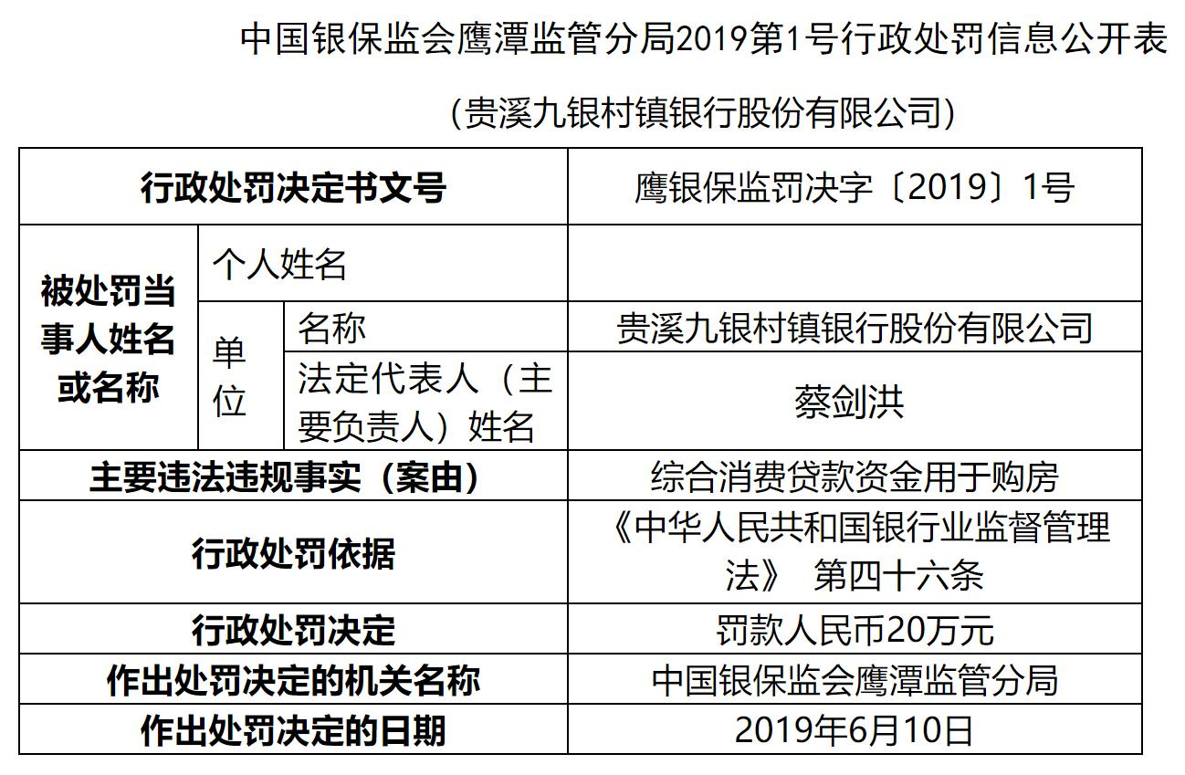 贵溪九银村镇银行因消费贷款资金用于购房被罚款20万元