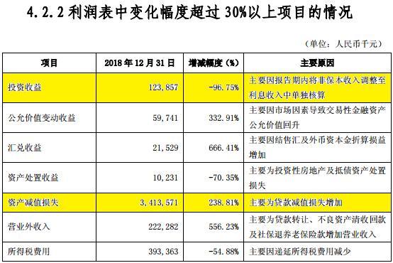 吉林银行净利润下滑60% 年报前两换会计所