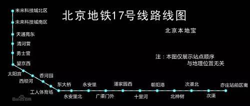 """整体解决了天通苑东部、东二环半及亦庄新城路东区无地铁的问题。因为17号线是一条""""大站、快跑、高运量""""的轨道交通线路,平均车站间距2.4公里,最小发车间隔2分钟,据消息称,全线设计旅行时速45km/h,单向旅行时间56分钟,很大程度地缩短了通勤时间。所以,可能还会为中间贯通的在国贸、望京区域工作的人更多的置业选择。"""