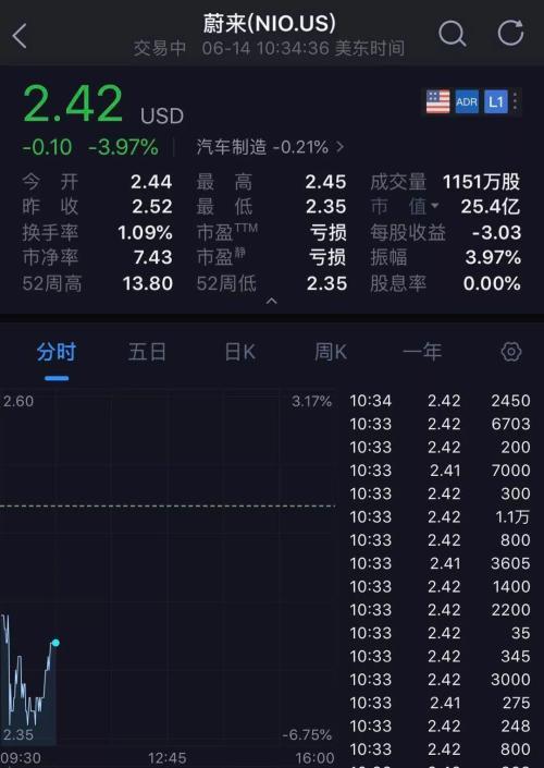 另外,蔚来公司的股价在近3个众月内从10块跌到了2块众,跌幅近80%。从100众亿美元市值暴跌到了25亿美元旁边,下跌了超过80亿美元,对答550亿人民币!
