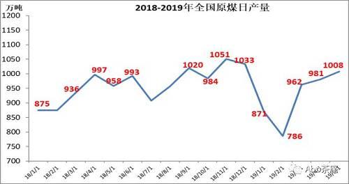 马俊华:5月投资和工业减速 焦钢产量疯涨 需求去哪了