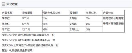此外,平台涉及法律纠纷为29件,多数为借款合同纠纷,且时间集中在2018年。值得注意的是,2018年9月16日,因为通过登记的住所或者经营场所无法联系,盾金所被中国(上海)自由贸易试验区市场监督管理局列为经营异常企业。