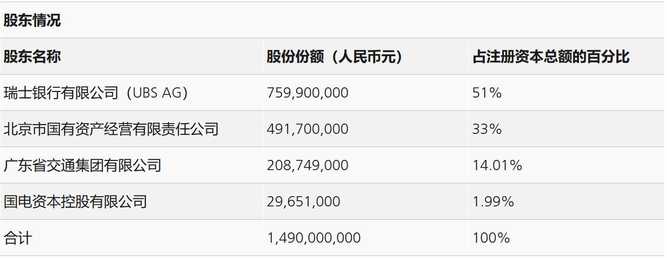 瑞银证券股东持股情况 来源:瑞银官网