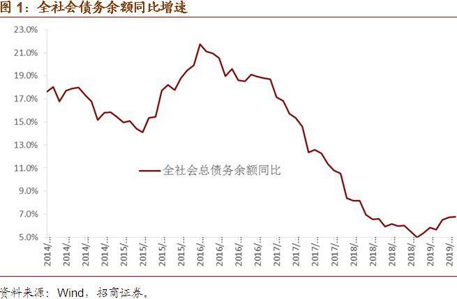 【招商宏观】依然选择乐观——5月全社会债务数据综述