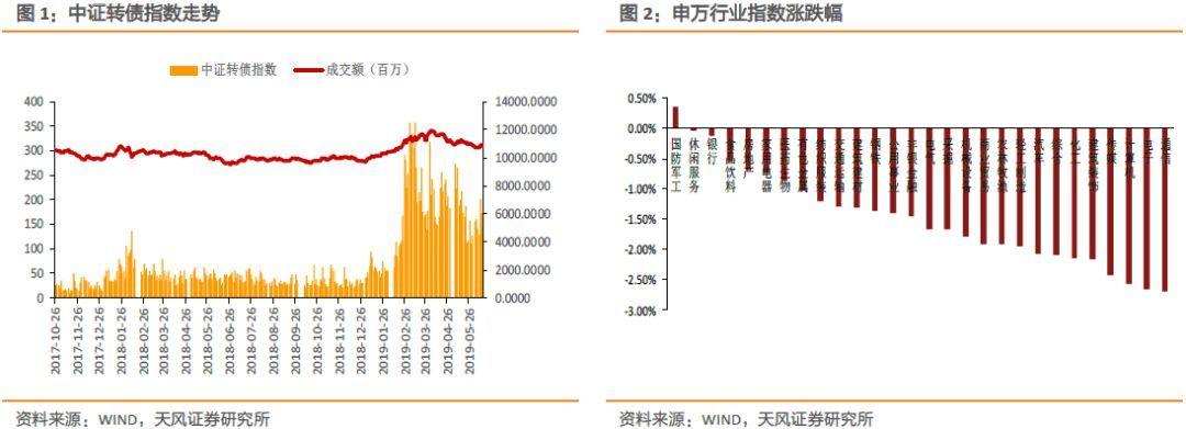 【天风研究·固收】转债日报(6月17日)