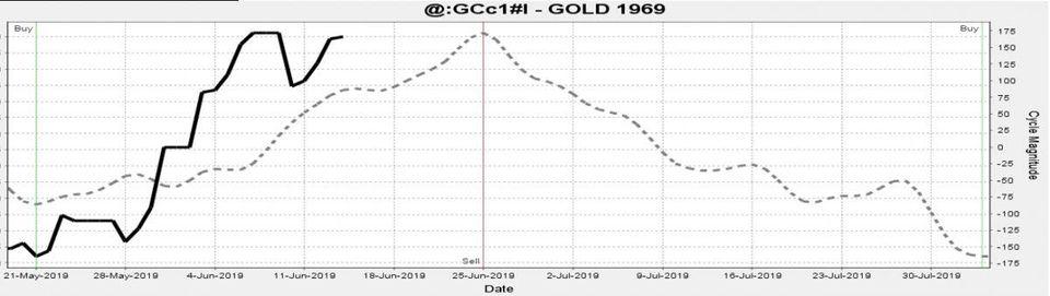 分析师:黄金出现见顶迹象 是时候获利了结了