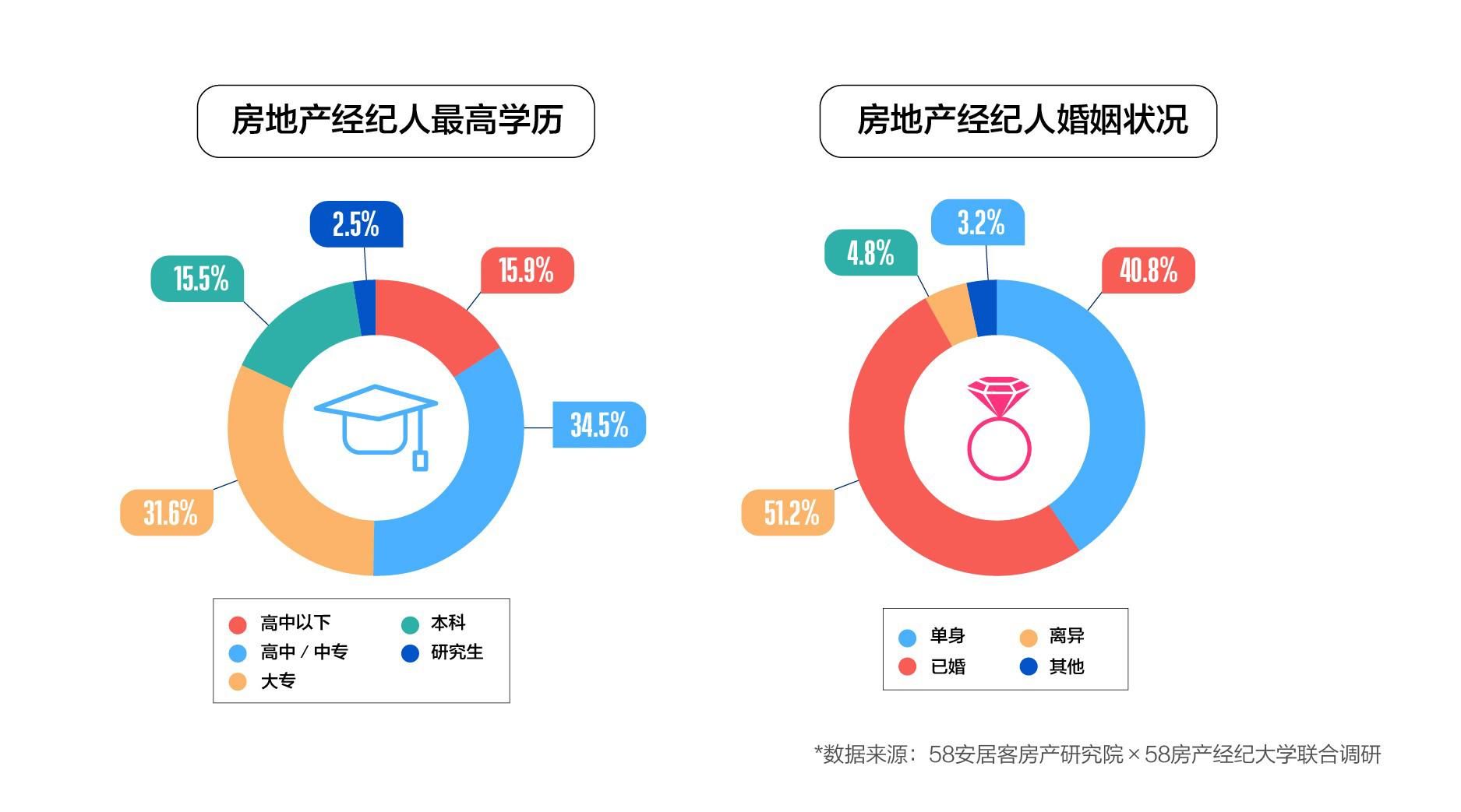 不同地域的经纪人分布也呈现出明显差异。报告显示,房地产经纪人主要集中于一线和重点二线城市。其中,上海房地产经纪人数占比居全国首位,北京紧随其后;二线城市中,重庆、成都、杭州、武汉等热门城市的房地产经纪人数也相对较高。