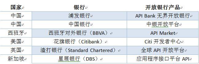 表 1 部分国际领先的开放银行及产品列表