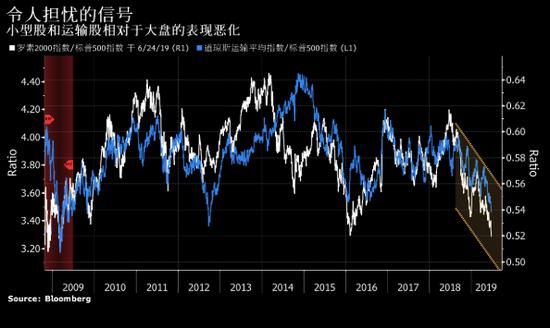 """""""市场应该走向何方,仍然存在不确定性。大家都在猜测,""""管理约13亿美元资产的Cornerstone Wealth的管理合伙人Jeff Carbone说。""""我不知道我们是否已经走出困境。"""""""