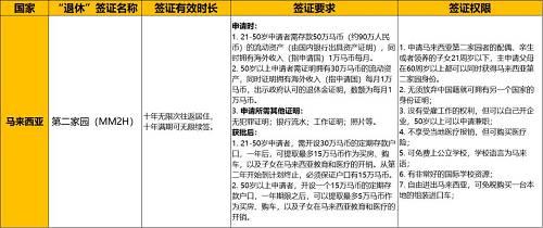 """""""第二家园""""身份不止能给一家人永居马来西亚的资格,无须放弃中国国籍,孩子也可以免费上公立学校。而且,拥有它也相当于在孩子拥有了一个""""华侨生""""的身份,华侨生考试只要400分就能上北大、人大、复旦之类的国内名校。"""