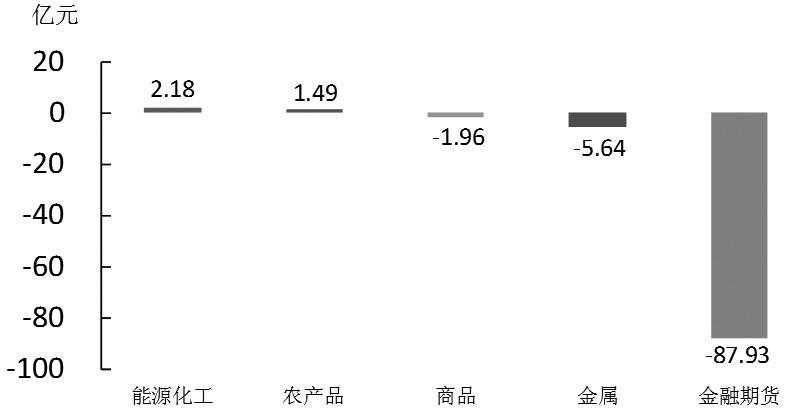 期货市场每日资金变动(6月26日)