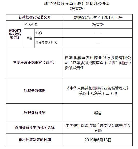 湖北嘉魚農商行被罰25萬:存單質押貸款審查不盡職