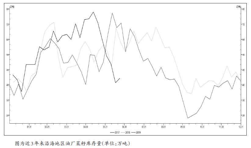 6月份以来,美豆播种延迟的利多与中美贸易摩擦缓和预期的利空消息左右油脂油料市场,郑州菜粕期货维持了高位振荡。上周末公布的重磅消息多空参半,决定短期菜粕期货继续维持高位振荡,不易走出大幅涨跌行情。