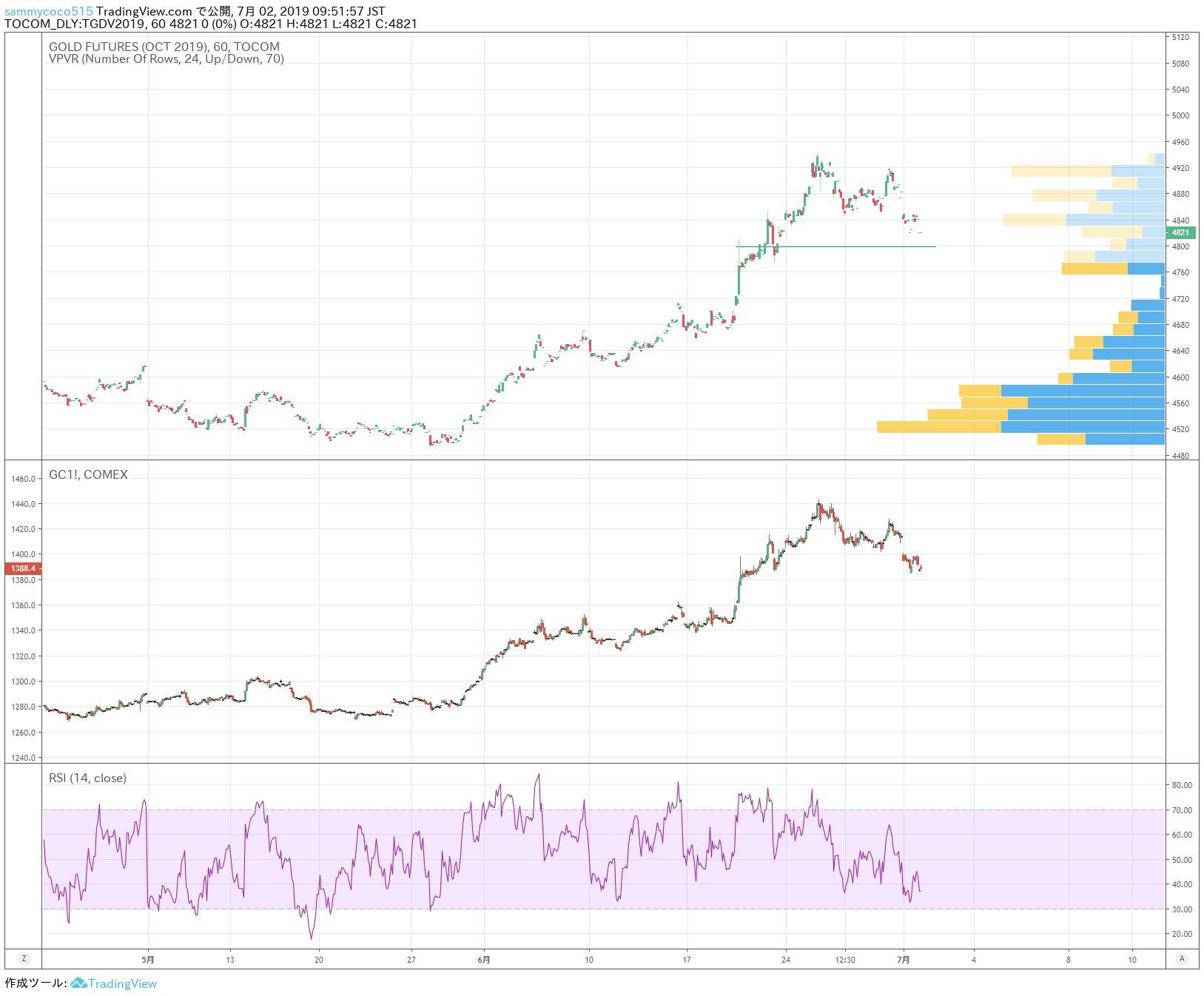 国际金市日评:市场风险偏向好转 黄金价格回落