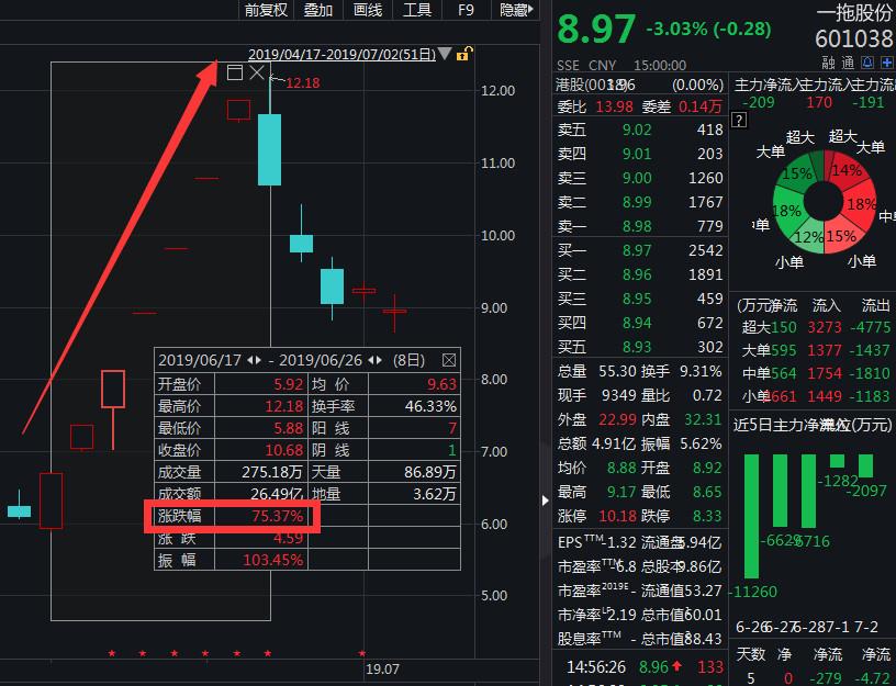 对于近日的股价回落,业内人士表示,这是市场提前爆炒后,靴子落地,股票价值回归的过程。