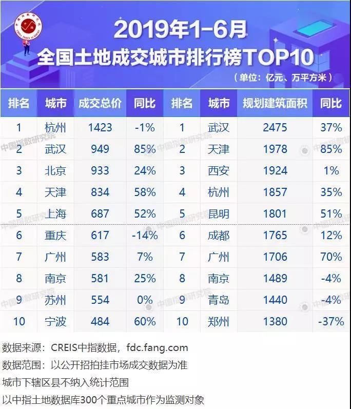 分区域看,上述榜单显示,1~6月长三角TOP10企业拿地金额总计2348亿元,超过环渤海与珠三角拿地金额之和,继续稳居高位。