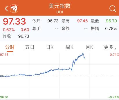 """美6月非农数据尘埃落定,市场遭受""""冲击波"""":美元指数暴涨,道指盘中跌逾200点"""