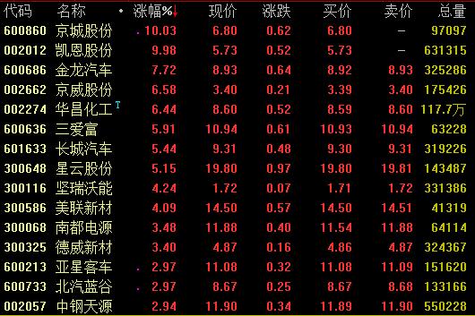 日前,中国氢能联盟在山东潍坊潍柴集团发布《中国氢能源及燃料电池产业白皮书》。白皮书指出,氢能定将成为中国能源体系的重要组成部分,预计到2050年,氢能在中国能源体系中的占比约为10%,氢气需求量接近6000万吨,年经济产值超过12万亿元;全国加氢站达到1万座以上,交通运输、工业等领域将实现氢能普及应用,燃料电池车产量达到每年520万辆,固定式发电装置 2万台/年,燃料电池产能550万套/年。